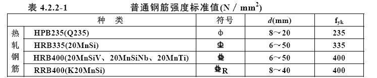钢筋直径符�_钢筋种类很多,通常按化学成分,生产工艺,轧制外形,供应形式,直径大小
