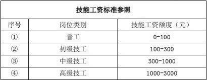 仪器生产部绩效考核薪酬制度(2011-8-8)