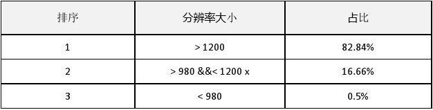 【调研报告】响应式布局