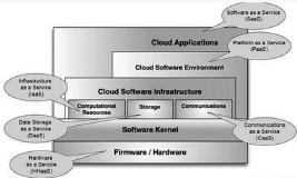 云计算概念及发展历程