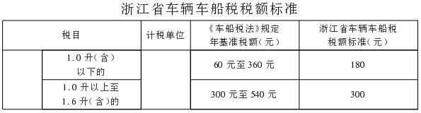 浙江省人民政府关于贯彻执行中华人民共和国车船税法的通知(浙政发〔2011〕96号)(1)