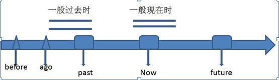 八大大气的基本用法ppt时态初中背景图片简约语文图片