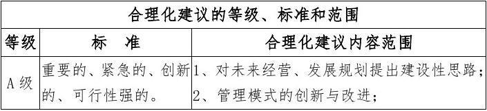 邮政合理化建议范文_员工合理化建议奖励办法_文档下载