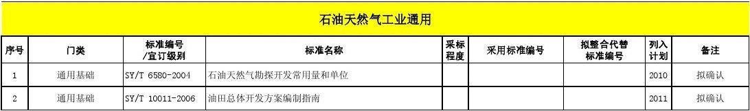 2008年版石油工业标准体系表