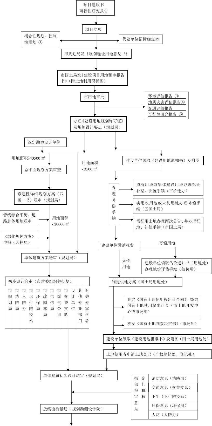代建项目基建总流程图2012版图片