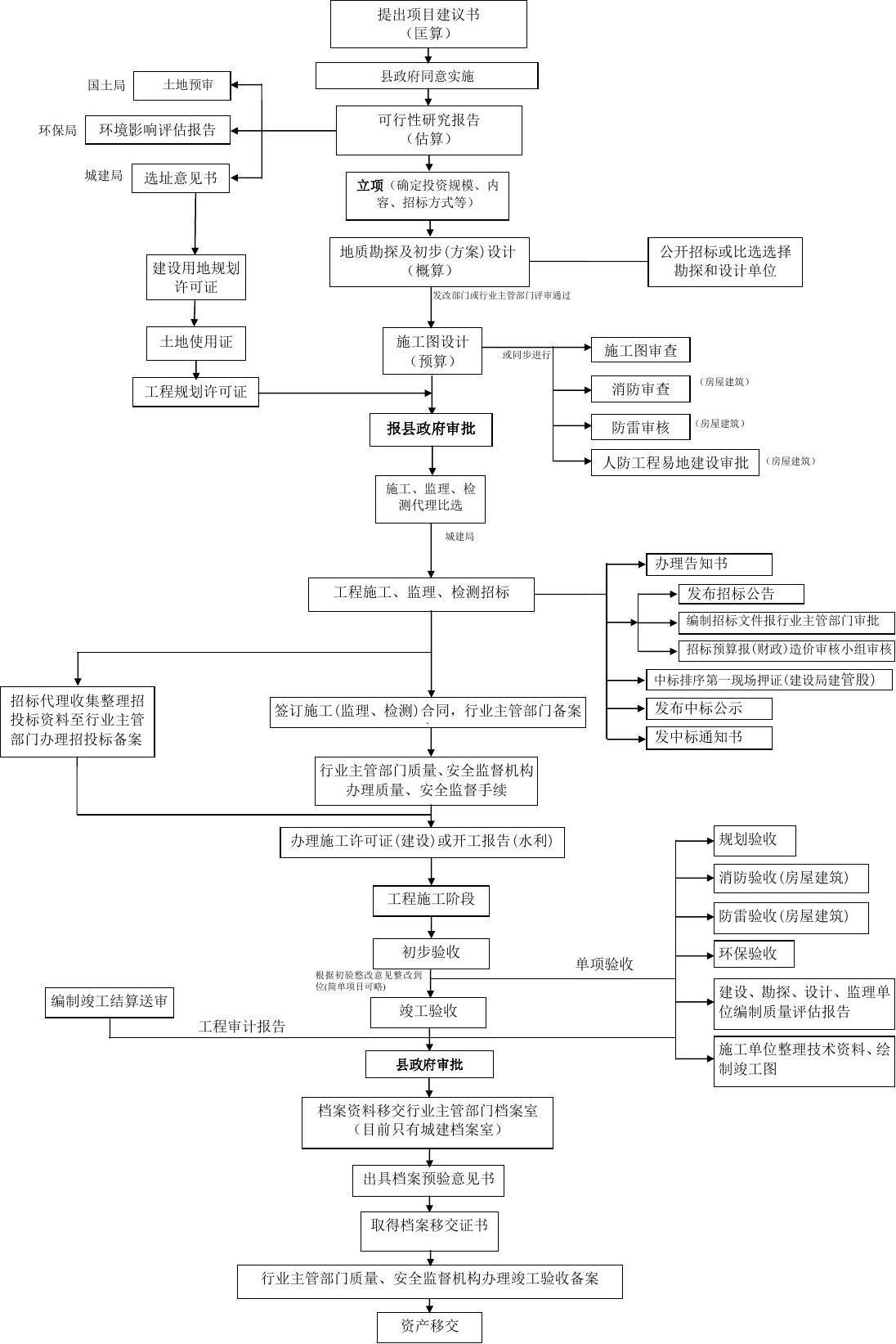工程项目建设基本程序流程图图片