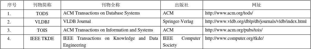 数据库期刊会议分档