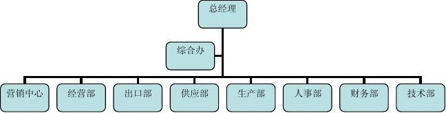 公司组织结构与部门职能图片