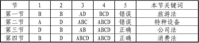 2014年湖南省六五普法无纸化考试练习题答案(全部)