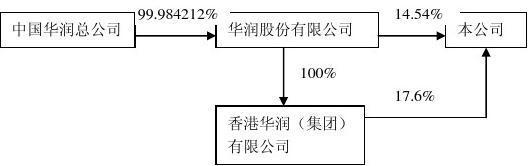 深圳万科公司治理案例