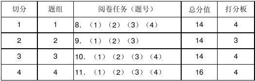 """2013届成都高三""""三诊""""化学命题双向细目表及打分板"""