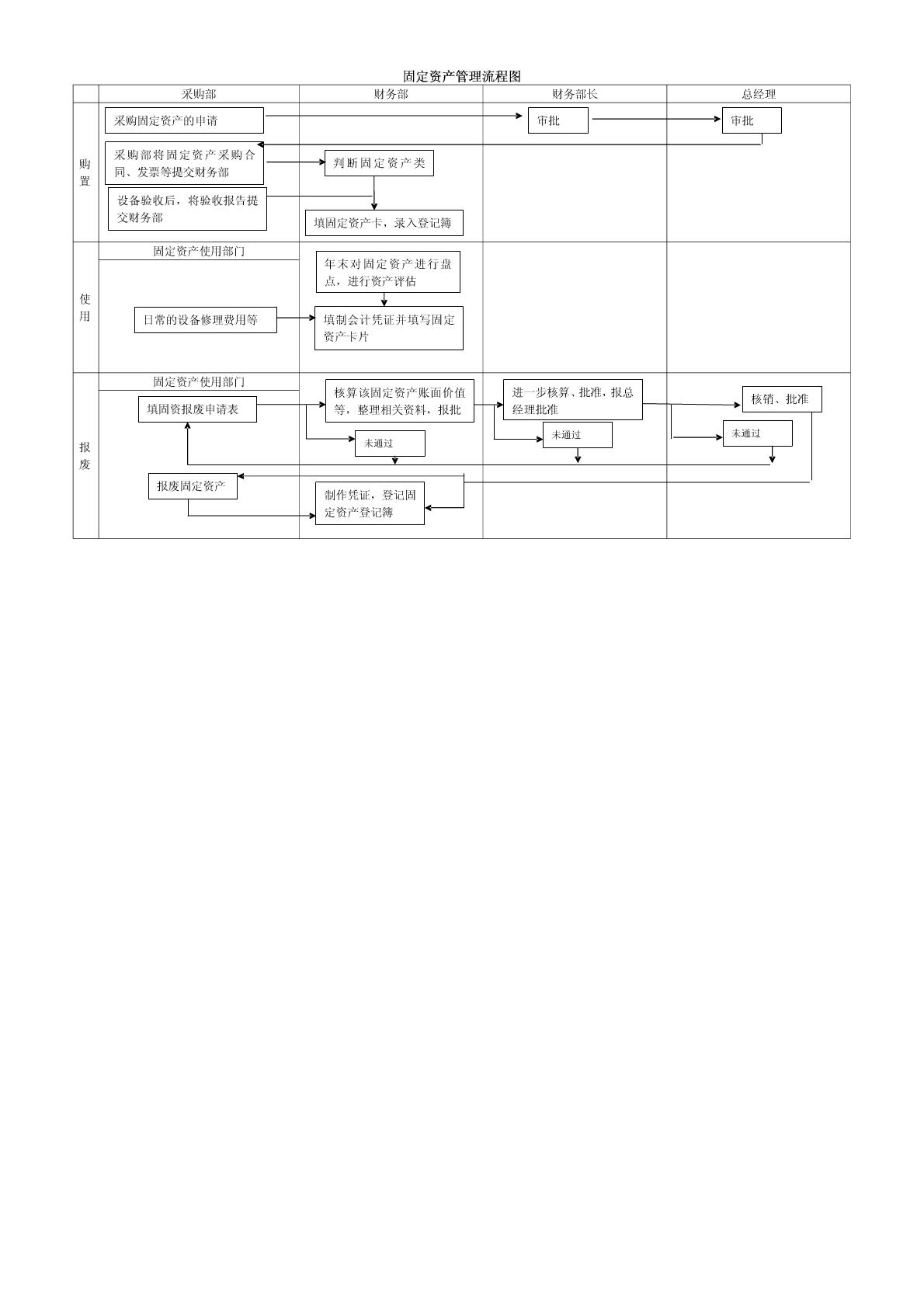 固定资产管理流程图以及解析