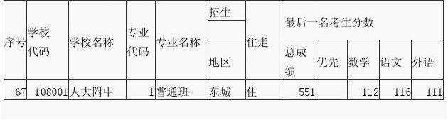 2012年北京人大附中中考录取分数线