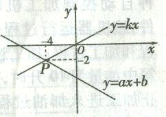 21.5一次函数与二元一次方程的关系