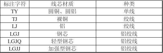 电线电缆标注规格