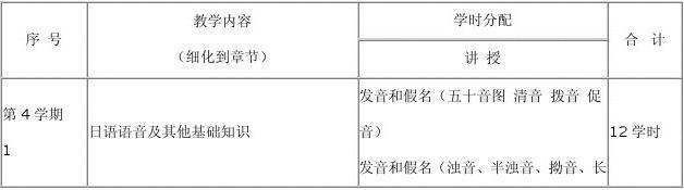 二外日语课程教学大纲