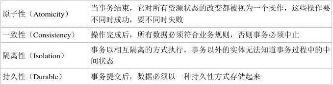课题_C#综合揭秘——细说事务
