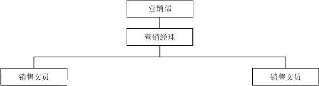 酒店各部门组织架构图