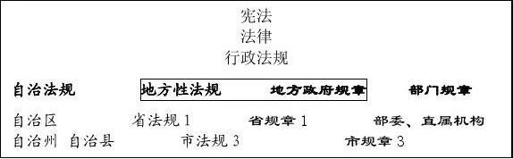 吴鹏行政法讲义 2