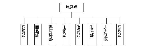 外贸b2c电商平�_急求外贸b2c电子商务公司管理制度(各方面的,如产品,销售,激励.