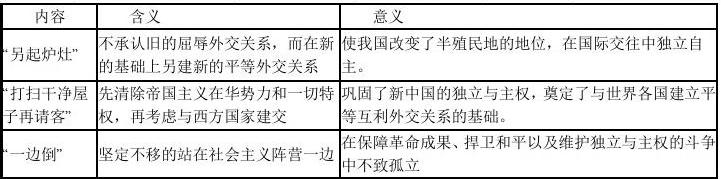 第23课 新中国初期的外交教案