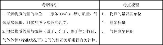 2011版化学一轮精品复习学案:物质的量 气体摩尔体积 含计算(必修1)