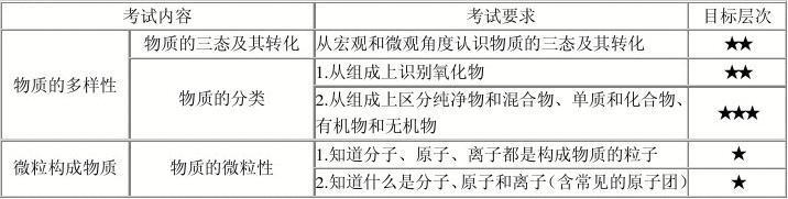 2012北京中考化学考试说明