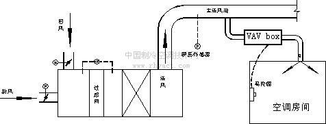 VAV变风量空调系统介绍(4.10)