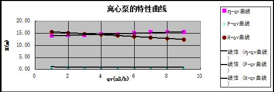 离心泵数据曲线特性及图字绘制ps墨迹怎么图片