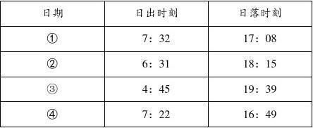 【江苏卷】2019年普通高等学校招生全国统一考试地理试题(Word版,含答案)