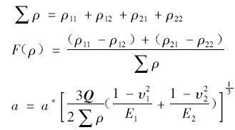 关于HERTZ点接触理论适用范围的探讨