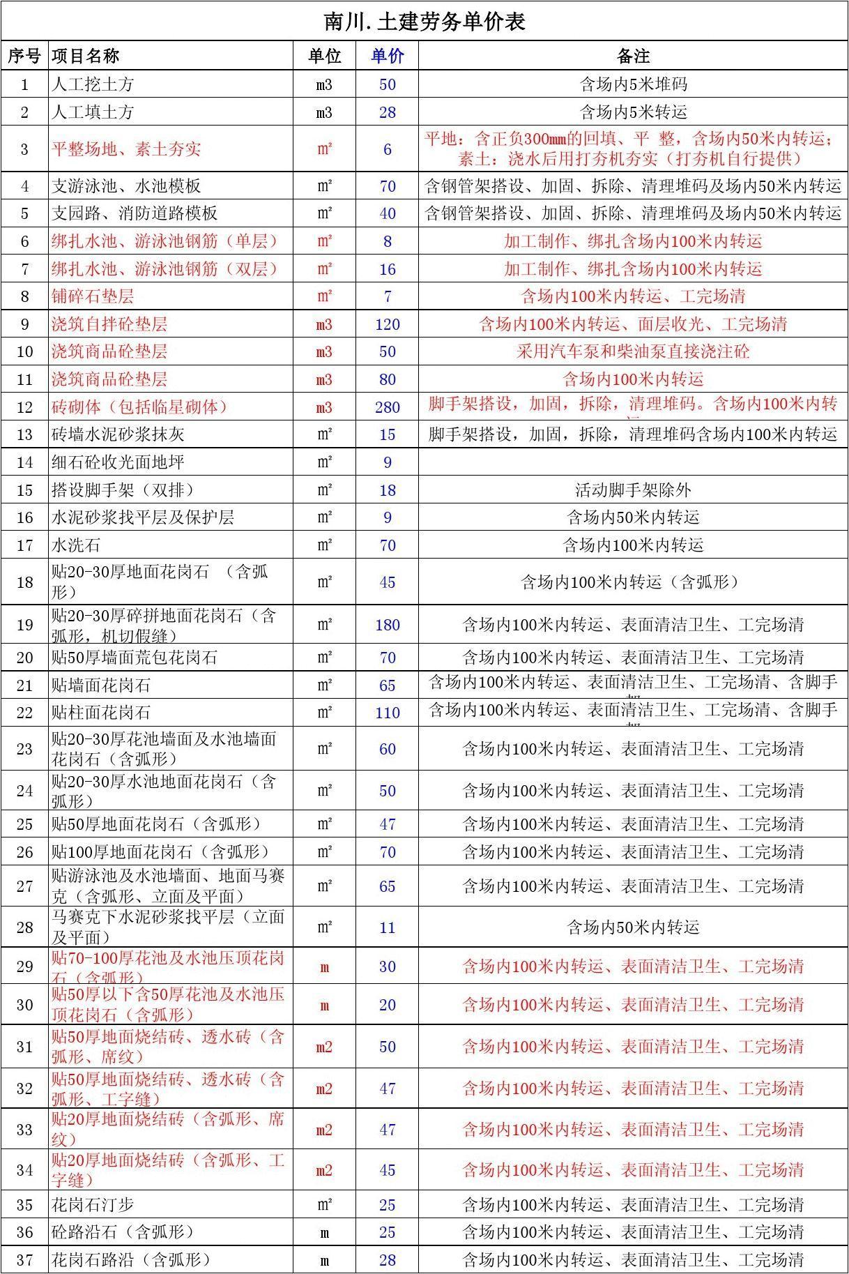 土建劳务单价表2013.08.13通用 (1)