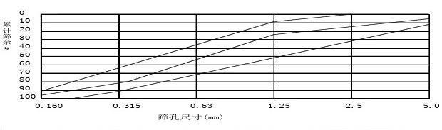 混凝土氯离子电通量与扩散系数的关系
