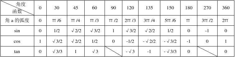 特殊角的三角函数值表_三角函数特殊角值表你_word文档在线阅读与下载_免费文档