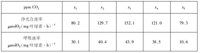 江西省2013年高中毕业班新课程教学质量监测卷 word版 理综