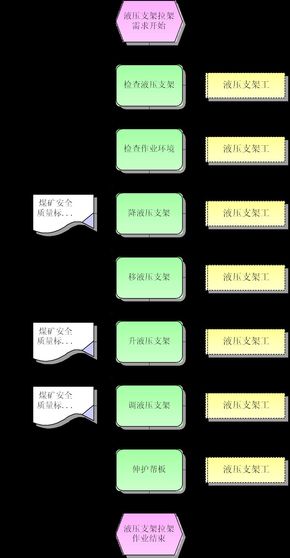 液压支架拉架标准作业流程