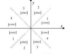 高中數學三角函數知識點總結實用版[1]