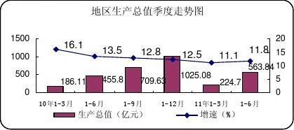 全市上半年经济运行情况2011-7简报稿(第10期)