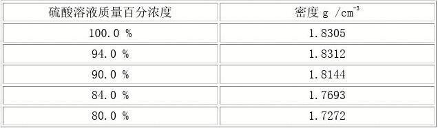 硝酸浓度与比重对照表