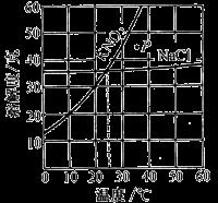 2014高考化学专题解析1分散系