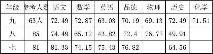 2013--2014期中成绩