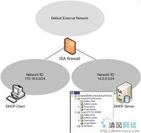 DHCP动态主机配置协议