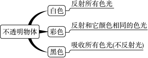 辽宁省凌海市石山初级中学八物理上册教案5.年级初中大全健康教育图片