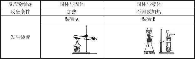 专题6气体的检验和除杂