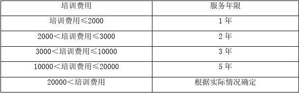 员工外派培训管理办法(含流程图)