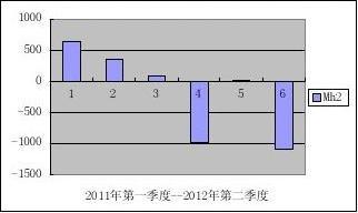 热钱流动的趋势判定_成因剖析与防范对策_赵勇