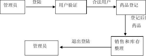药店管理制度_药店管理系统_word文档在线阅读与下载_文档网