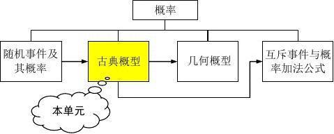 苏州中学-刘华-《古典概型》教学案例