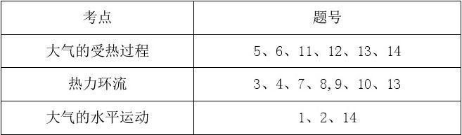 2019版高三地理一轮复习课时冲关(人教版)第二章第1讲冷热不均引起大气运动Word版含答案