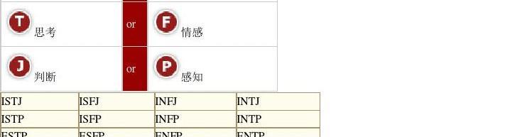 MBTI职业性格测试题答案